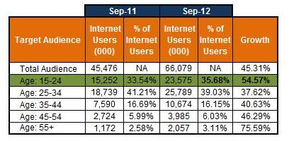 growth-of-youth-on-internet-india
