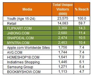 growth-of-youth-retail-category-on-internet-india
